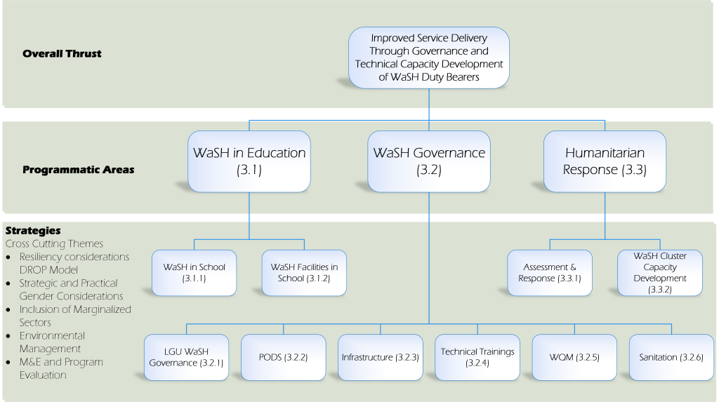 ASDSW Program Structure_Rev2
